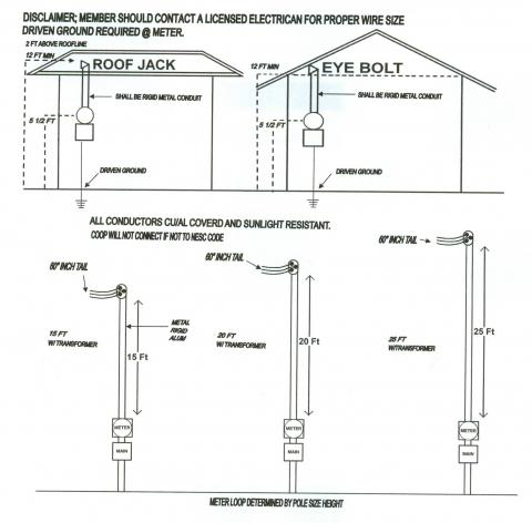 200 amp meter loop spec sheet